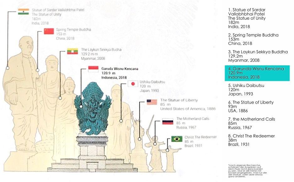 13-weltweit-statue-vergleich-garuda-wisnu-kencana-statue-compressor