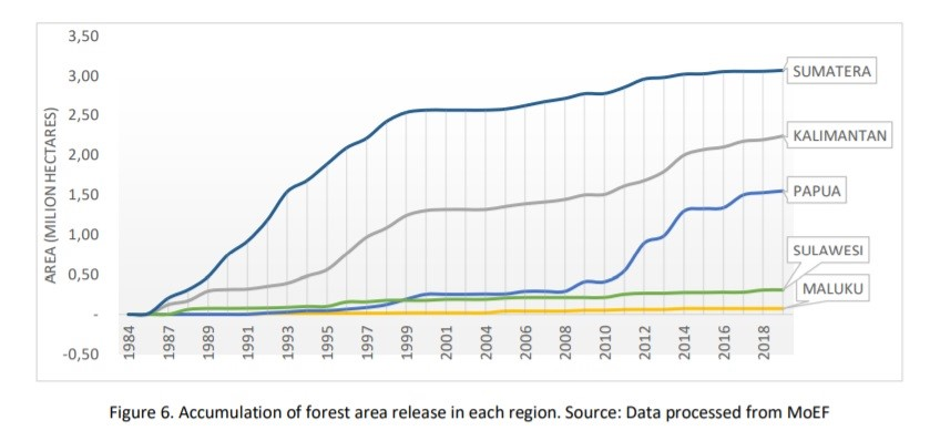Accumulation of forest area release in each region_Quelle FWI Report_THE ROAD OF DEFORESTATION IN INDONESIA_2020