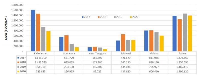 Grafik 2_Quelle FWI Report_THE ROAD OF DEFORESTATION IN INDONESIA_2020