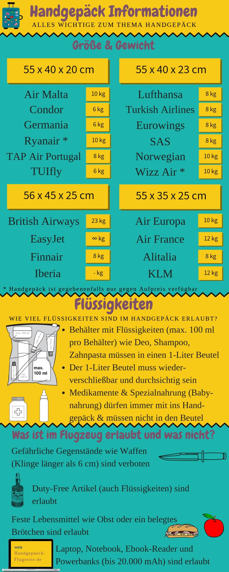 Handgepäck-Infografik