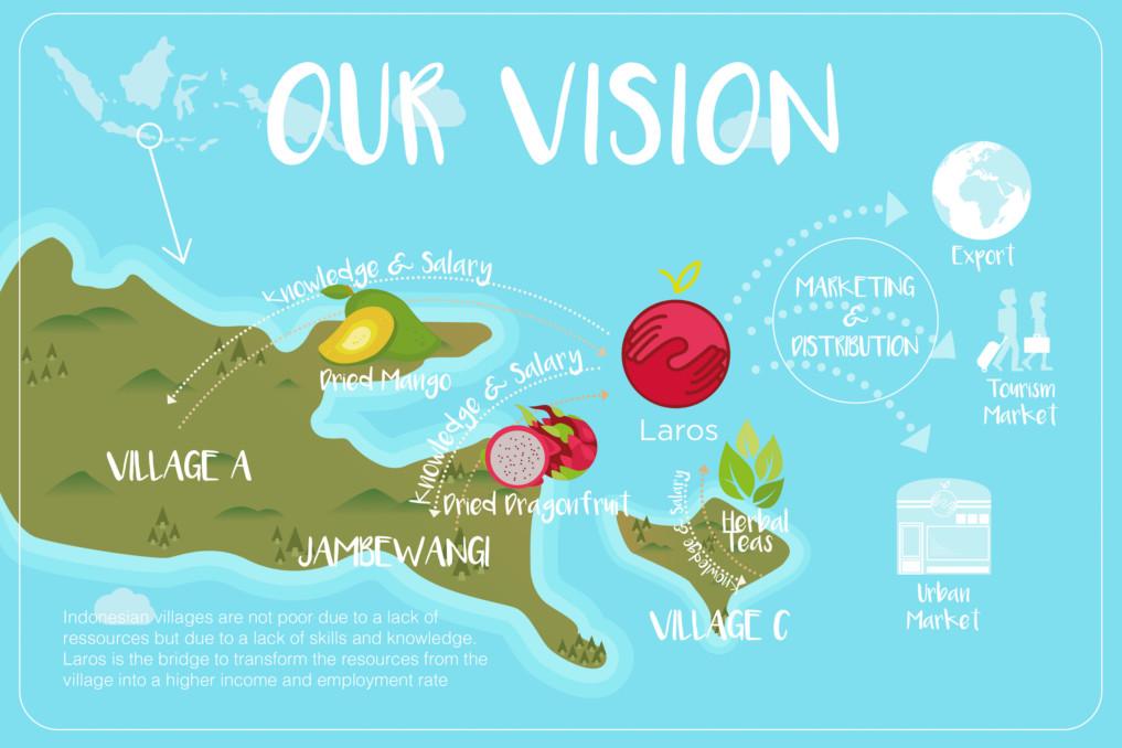 Laros Vision