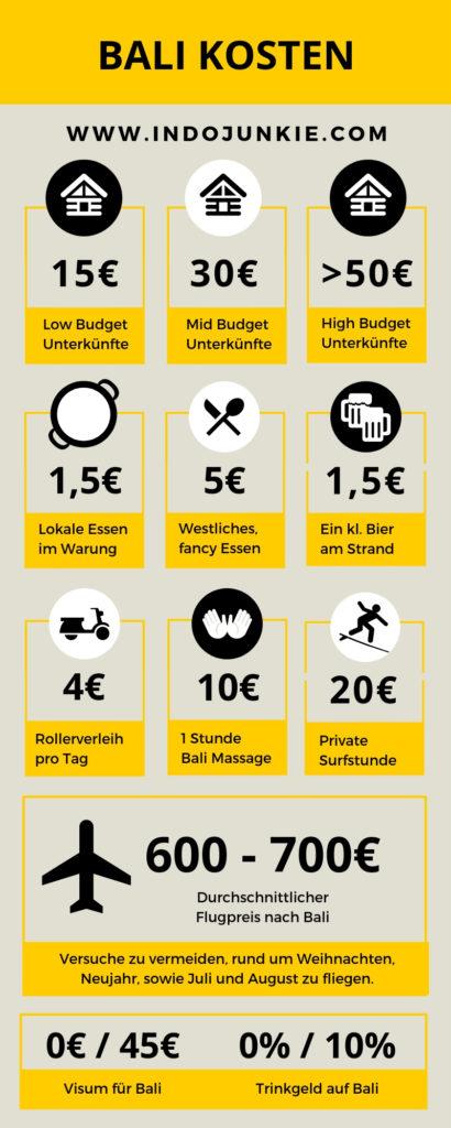 bali-kosten-infografik