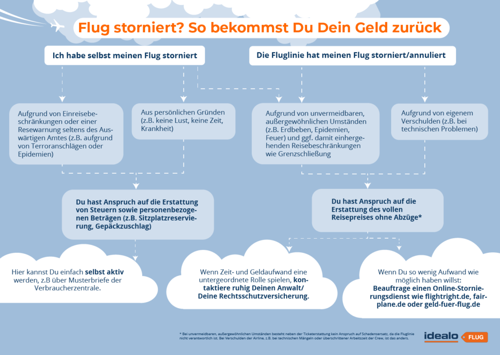 idealoFlug_Flugstornierung_Geldzurueck_Flowchart_Infografik
