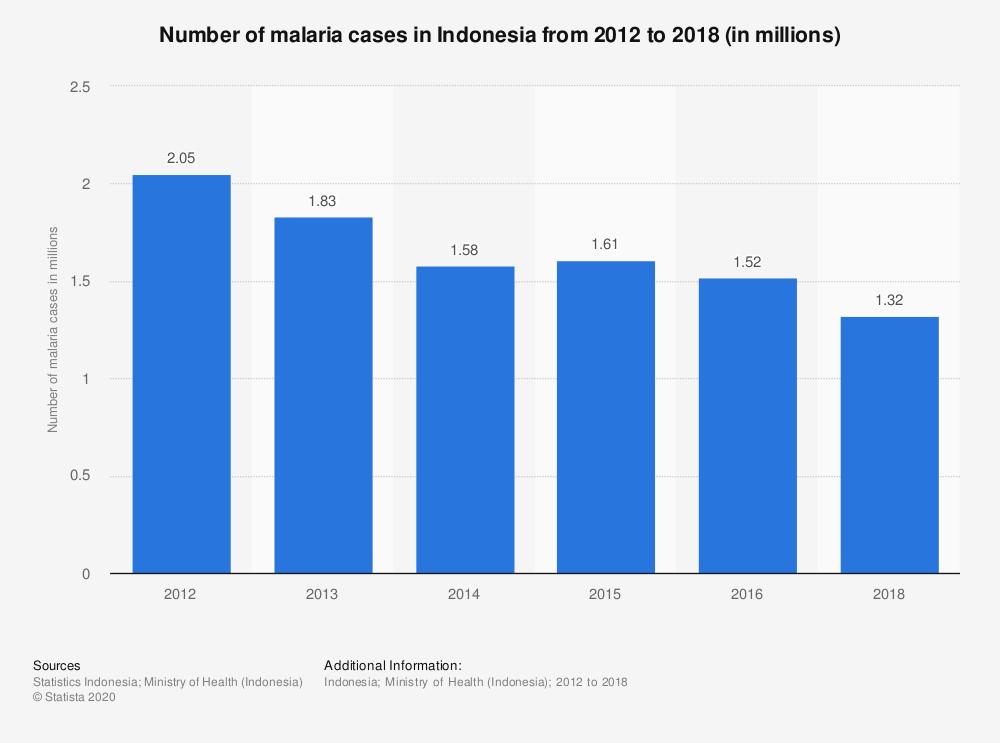 krankheiten-indonesien-malaria