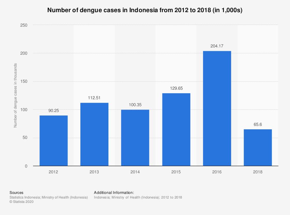krankheiten-indonesien