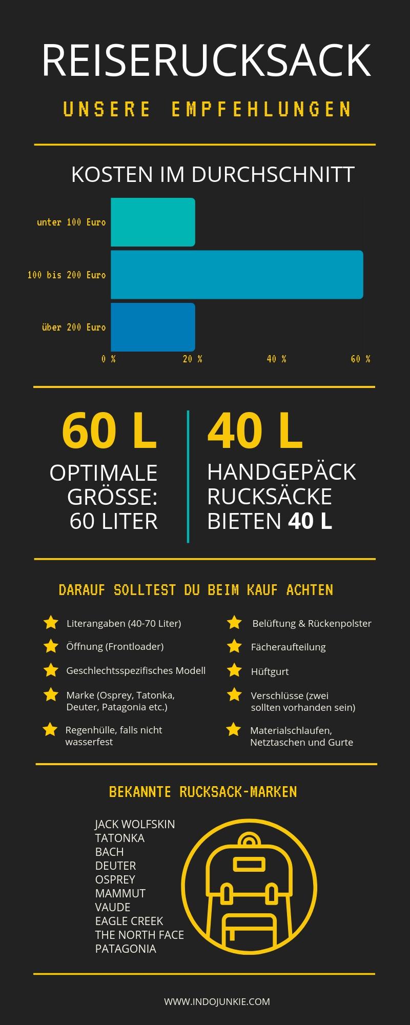 reiserucksack_infografik_indojunkie
